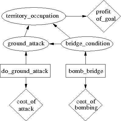 Figure 1 for Strategy Selection in Influence Diagrams using Imprecise Probabilities