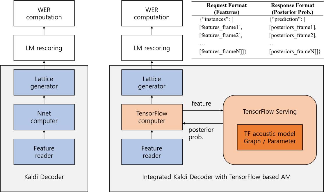 Tensorflow Speech Recognition