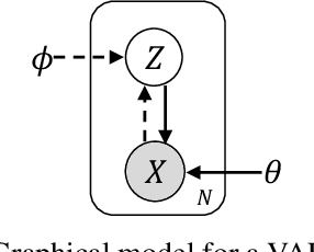 Figure 1 for A Correspondence Variational Autoencoder for Unsupervised Acoustic Word Embeddings