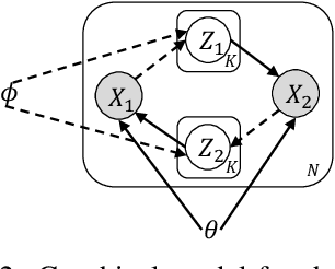 Figure 3 for A Correspondence Variational Autoencoder for Unsupervised Acoustic Word Embeddings
