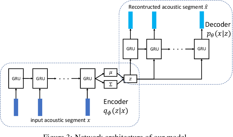 Figure 4 for A Correspondence Variational Autoencoder for Unsupervised Acoustic Word Embeddings