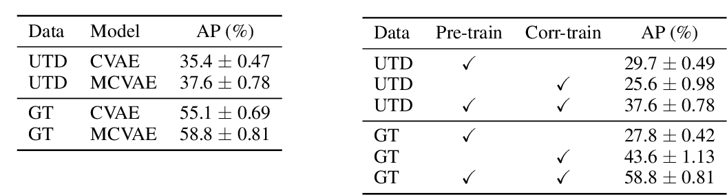 Figure 2 for A Correspondence Variational Autoencoder for Unsupervised Acoustic Word Embeddings