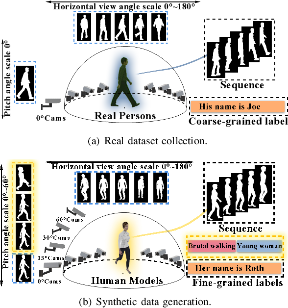 Figure 1 for VersatileGait: A Large-Scale Synthetic Gait Dataset Towards in-the-Wild Simulation