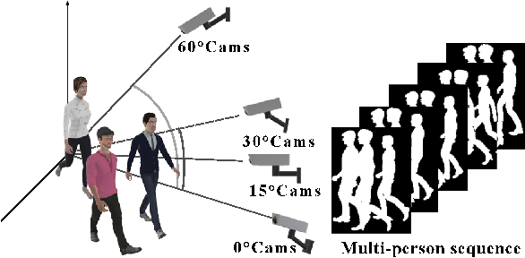 Figure 4 for VersatileGait: A Large-Scale Synthetic Gait Dataset Towards in-the-Wild Simulation