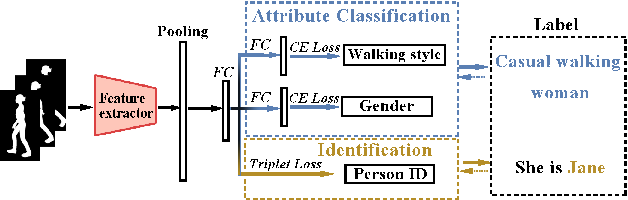Figure 2 for VersatileGait: A Large-Scale Synthetic Gait Dataset Towards in-the-Wild Simulation