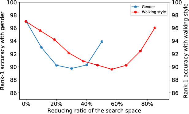 Figure 3 for VersatileGait: A Large-Scale Synthetic Gait Dataset Towards in-the-Wild Simulation