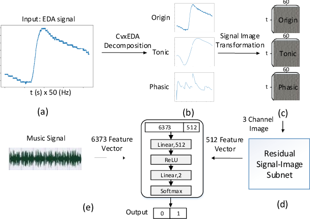 Figure 1 for User independent Emotion Recognition with Residual Signal-Image Network