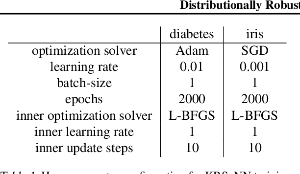 Figure 2 for From Majorization to Interpolation: Distributionally Robust Learning using Kernel Smoothing