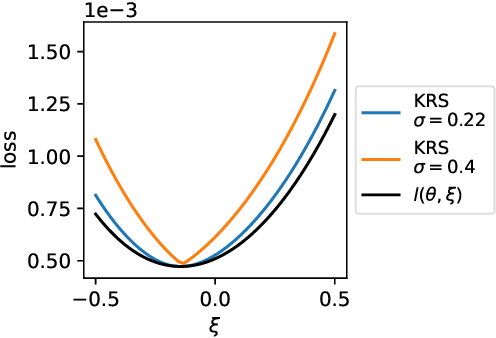 Figure 1 for From Majorization to Interpolation: Distributionally Robust Learning using Kernel Smoothing