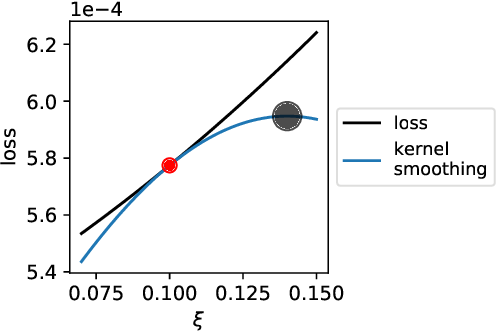 Figure 3 for From Majorization to Interpolation: Distributionally Robust Learning using Kernel Smoothing