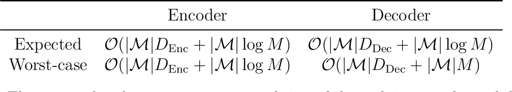 Figure 2 for Compressing Multisets with Large Alphabets