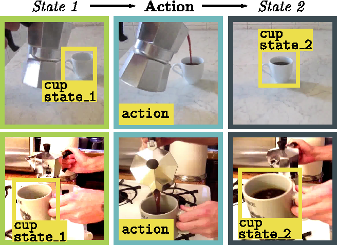 Figure 1 for Joint Discovery of Object States and Manipulation Actions