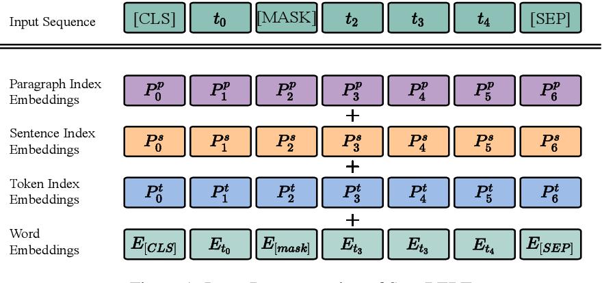 Figure 1 for SegaBERT: Pre-training of Segment-aware BERT for Language Understanding