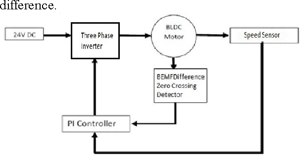 Figure 2 from Position sensorless control of BLDC motor in