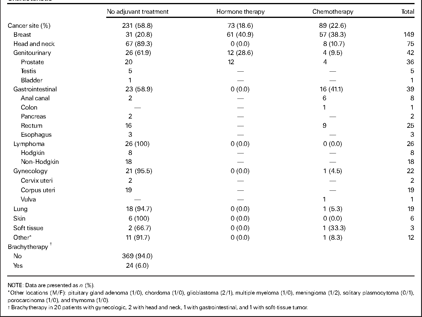 Fig. 1A). The relapse component of the composite relapse-free survival and complication-free survival rates was similarly distributed between the three categories of CD8 with estimated cumulative relapse incidences of 17%, 24%, and 22%, respectively (Table 5; Fig. 1B).