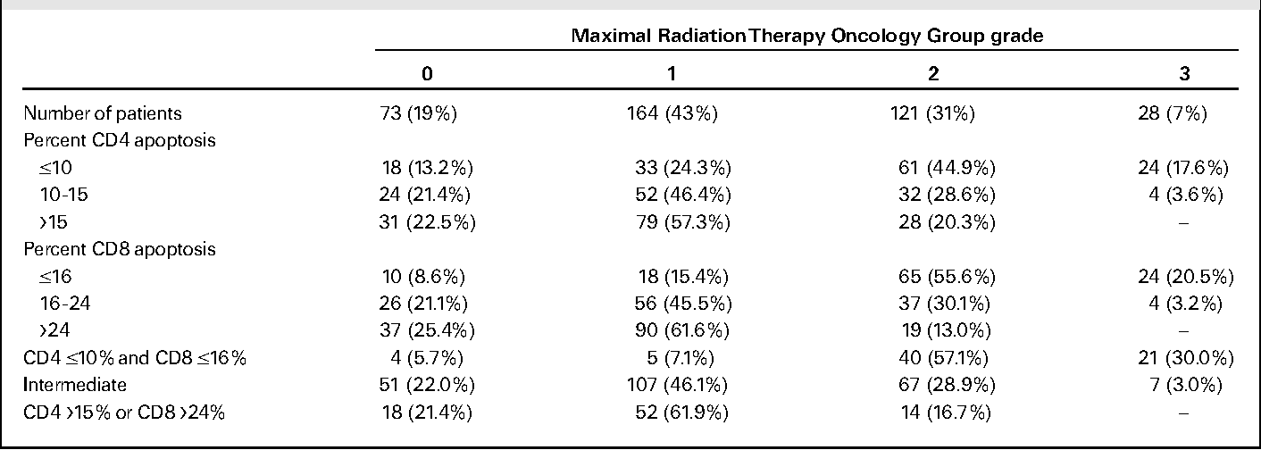 Table 3. Late side effects according to radiation-induced CD4 and CD8 T-lymphocyte apoptosis