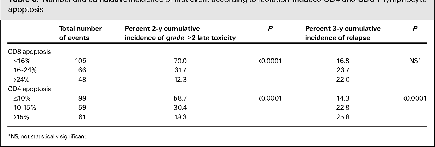 Table 5. Number and cumulative incidence of first event according to radiation-induced CD4 and CD8 T-lymphocyte apoptosis