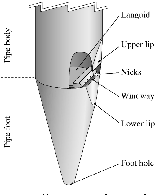 Figure 2 from Modeling the sound production of a novel organ pipe