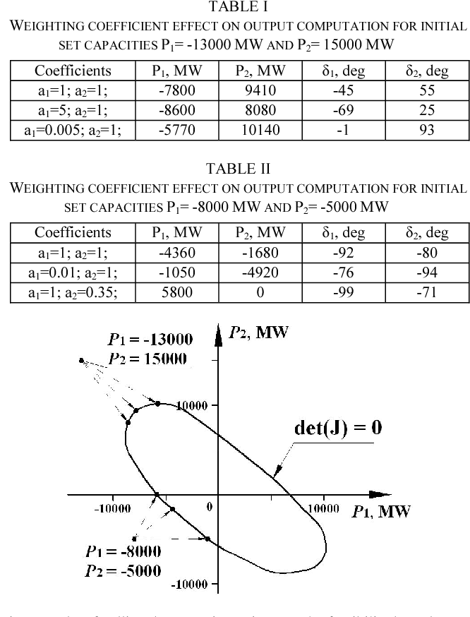 Power Flow Calculation By Combination Of Newton Raphson Method And