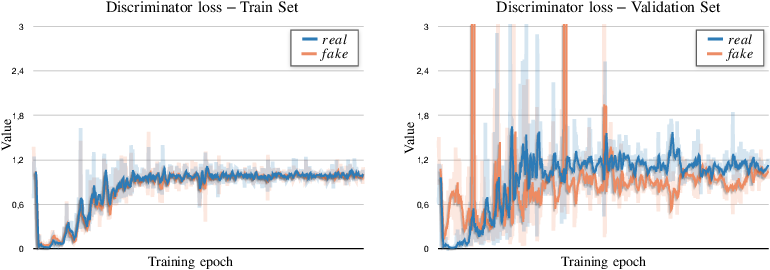 Figure 4 for Stop Throwing Away Discriminators! Re-using Adversaries for Test-Time Training