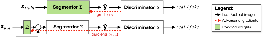 Figure 1 for Stop Throwing Away Discriminators! Re-using Adversaries for Test-Time Training