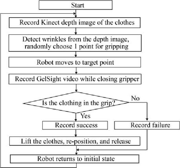 Figure 4 for Active Clothing Material Perception using Tactile Sensing and Deep Learning