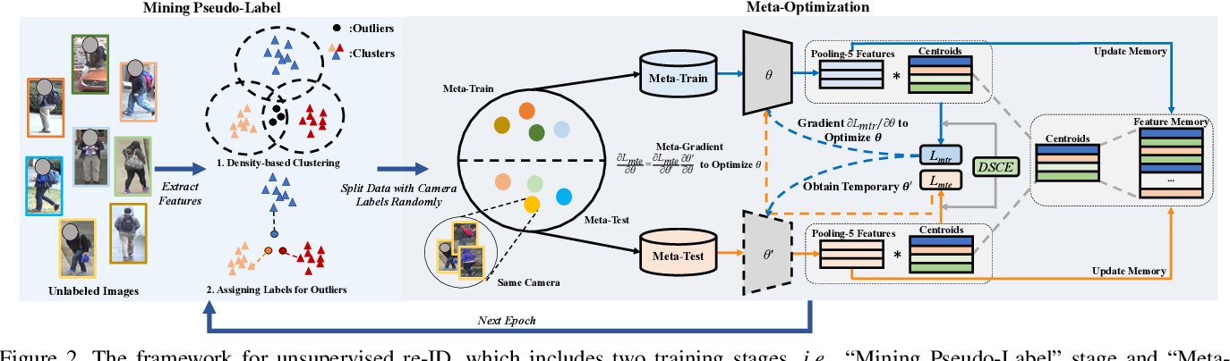 Figure 3 for Joint Noise-Tolerant Learning and Meta Camera Shift Adaptation for Unsupervised Person Re-Identification