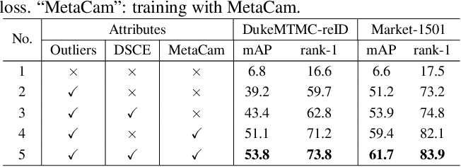 Figure 4 for Joint Noise-Tolerant Learning and Meta Camera Shift Adaptation for Unsupervised Person Re-Identification
