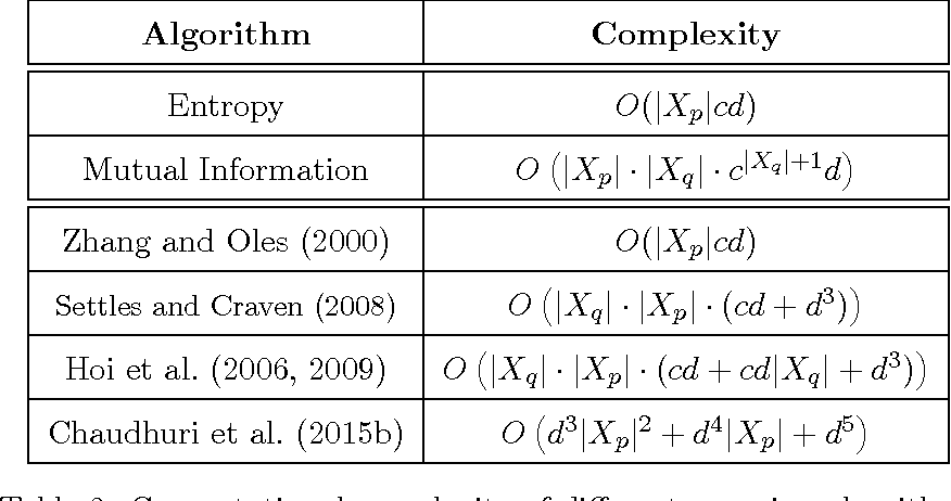 Figure 2 for Asymptotic Analysis of Objectives based on Fisher Information in Active Learning