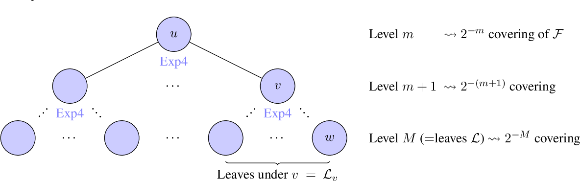 Figure 3 for Algorithmic Chaining and the Role of Partial Feedback in Online Nonparametric Learning