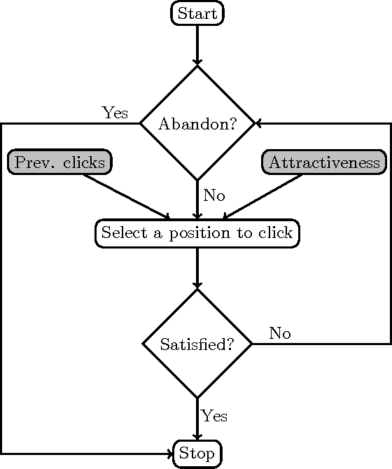 Figure 3 for Modeling Attractiveness and Multiple Clicks in Sponsored Search Results