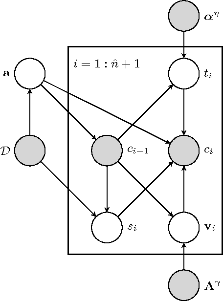 Figure 4 for Modeling Attractiveness and Multiple Clicks in Sponsored Search Results