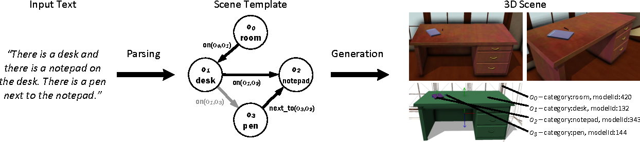 Figure 3 for Text to 3D Scene Generation with Rich Lexical Grounding