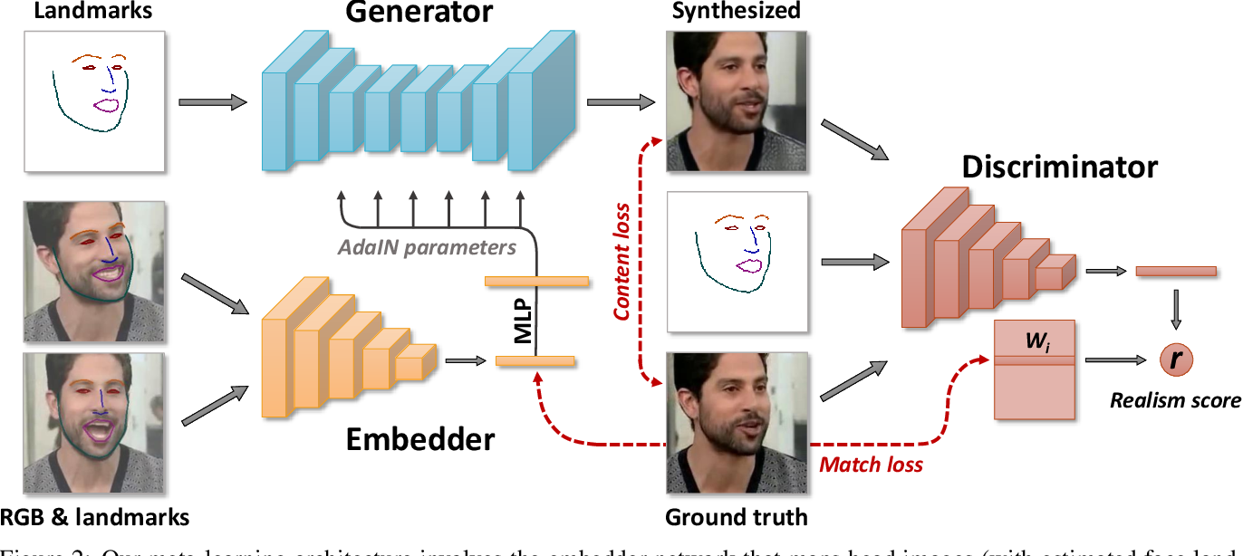 Figure 2 for Few-Shot Adversarial Learning of Realistic Neural Talking Head Models