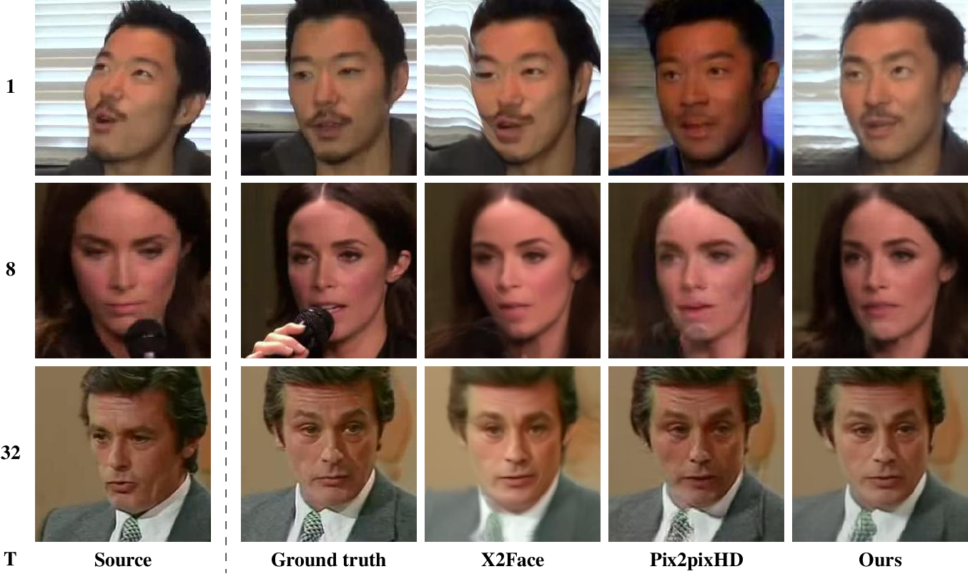 Figure 4 for Few-Shot Adversarial Learning of Realistic Neural Talking Head Models