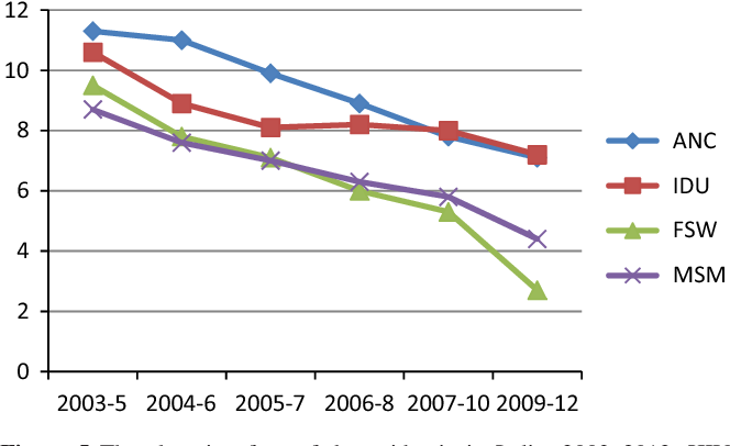 Figure 5 from HIV/AIDS in India: an overview of the Indian
