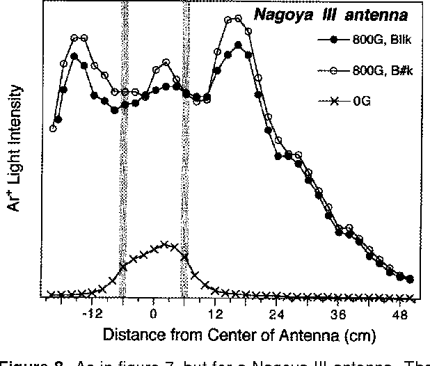 Figure 8 from Discharge equilibrium of a helicon plasma