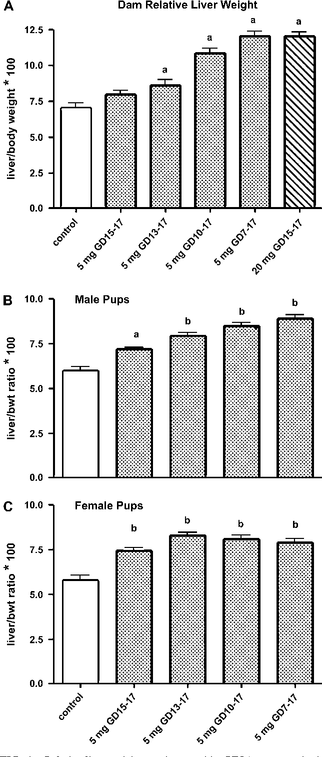 Figure 4 from Developmental toxicity of perfluorooctanoic