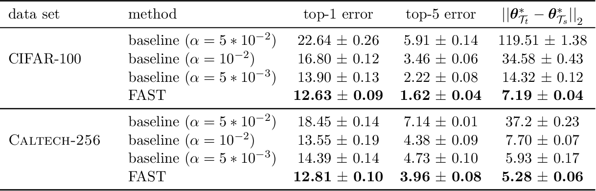 Figure 2 for Learn Faster and Forget Slower via Fast and Stable Task Adaptation