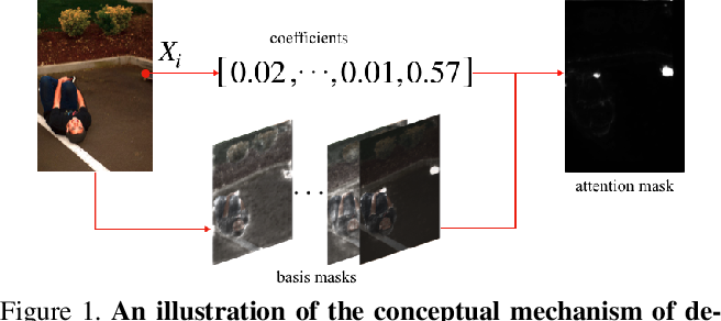 Figure 1 for Factorized Attention: Self-Attention with Linear Complexities