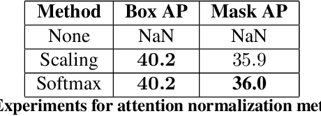 Figure 4 for Factorized Attention: Self-Attention with Linear Complexities