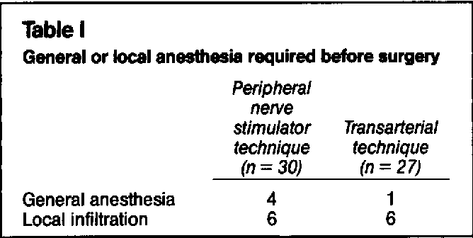 Table I General or local anesthesia required before surgery