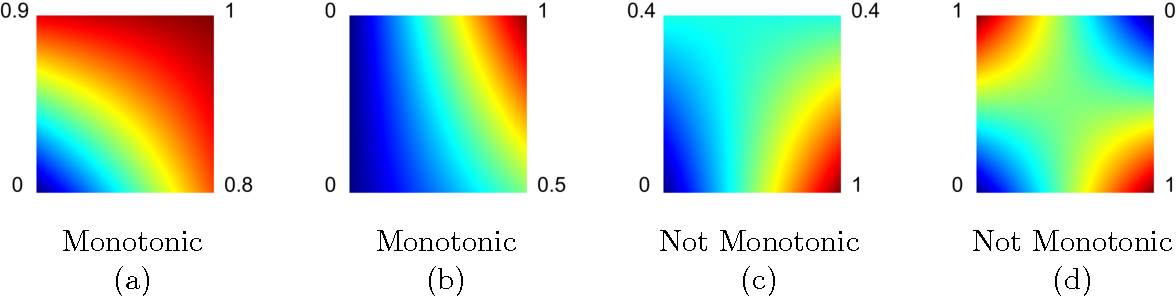 Figure 1 for Monotonic Calibrated Interpolated Look-Up Tables