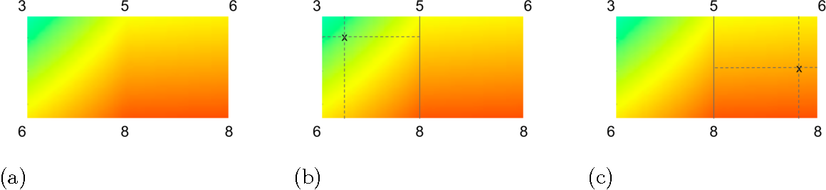Figure 3 for Monotonic Calibrated Interpolated Look-Up Tables