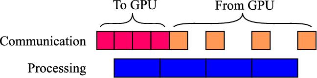 Figure 3 for CT organ segmentation using GPU data augmentation, unsupervised labels and IOU loss