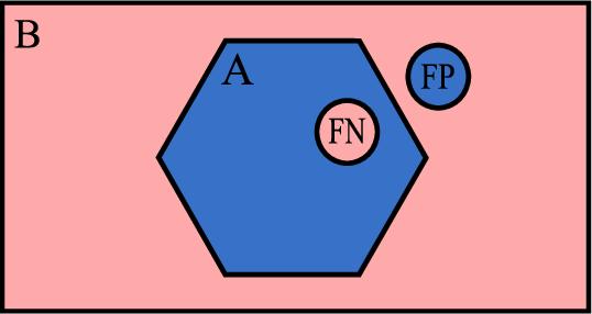Figure 4 for CT organ segmentation using GPU data augmentation, unsupervised labels and IOU loss