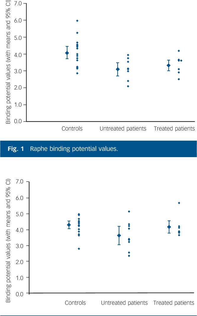 Fig. 1 Raphe binding potential values.