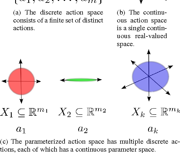 Figure 1 for Reinforcement Learning with Parameterized Actions
