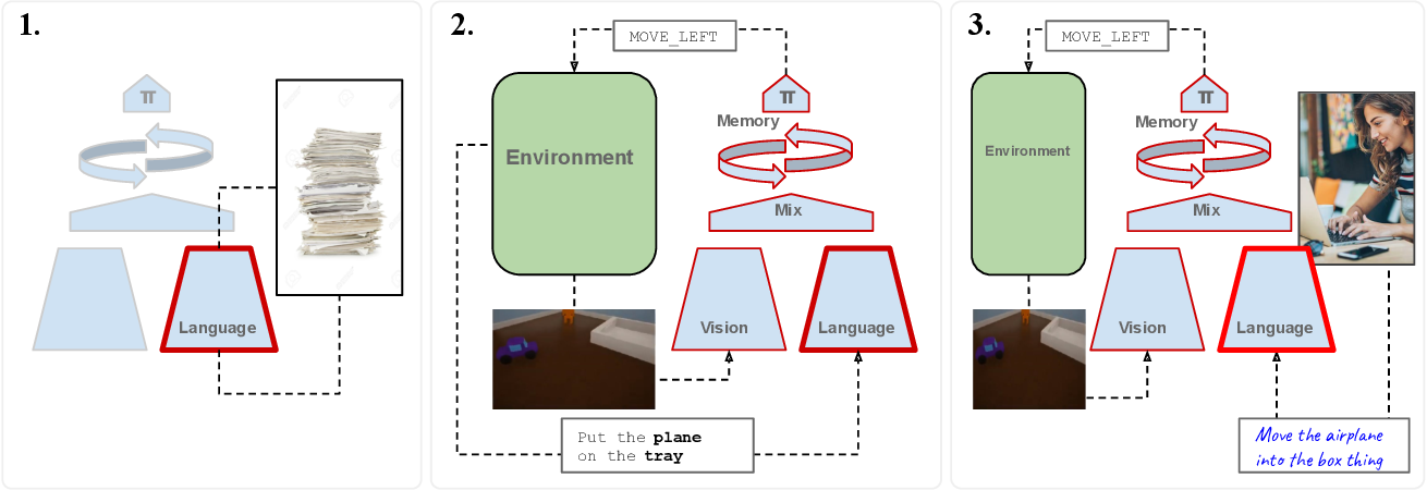 Figure 3 for Human Instruction-Following with Deep Reinforcement Learning via Transfer-Learning from Text