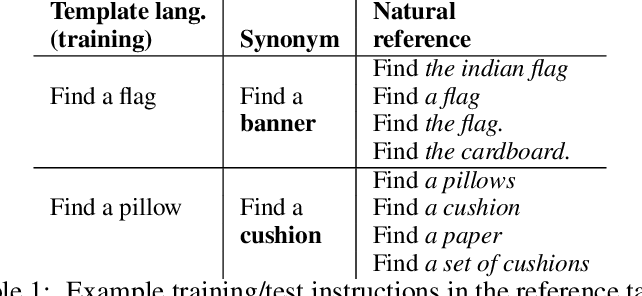 Figure 2 for Human Instruction-Following with Deep Reinforcement Learning via Transfer-Learning from Text